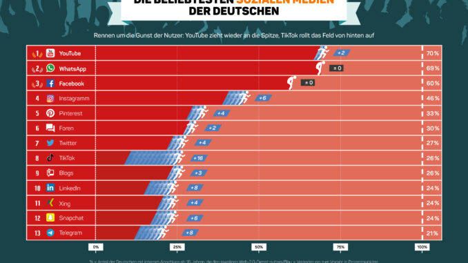 © Bild: Faktenkontor | Infografik: YouTube zieht im Rennen um die Gunst der Nutzer wieder an die Spitze, TikTok rollte das Feld von hinten auf.