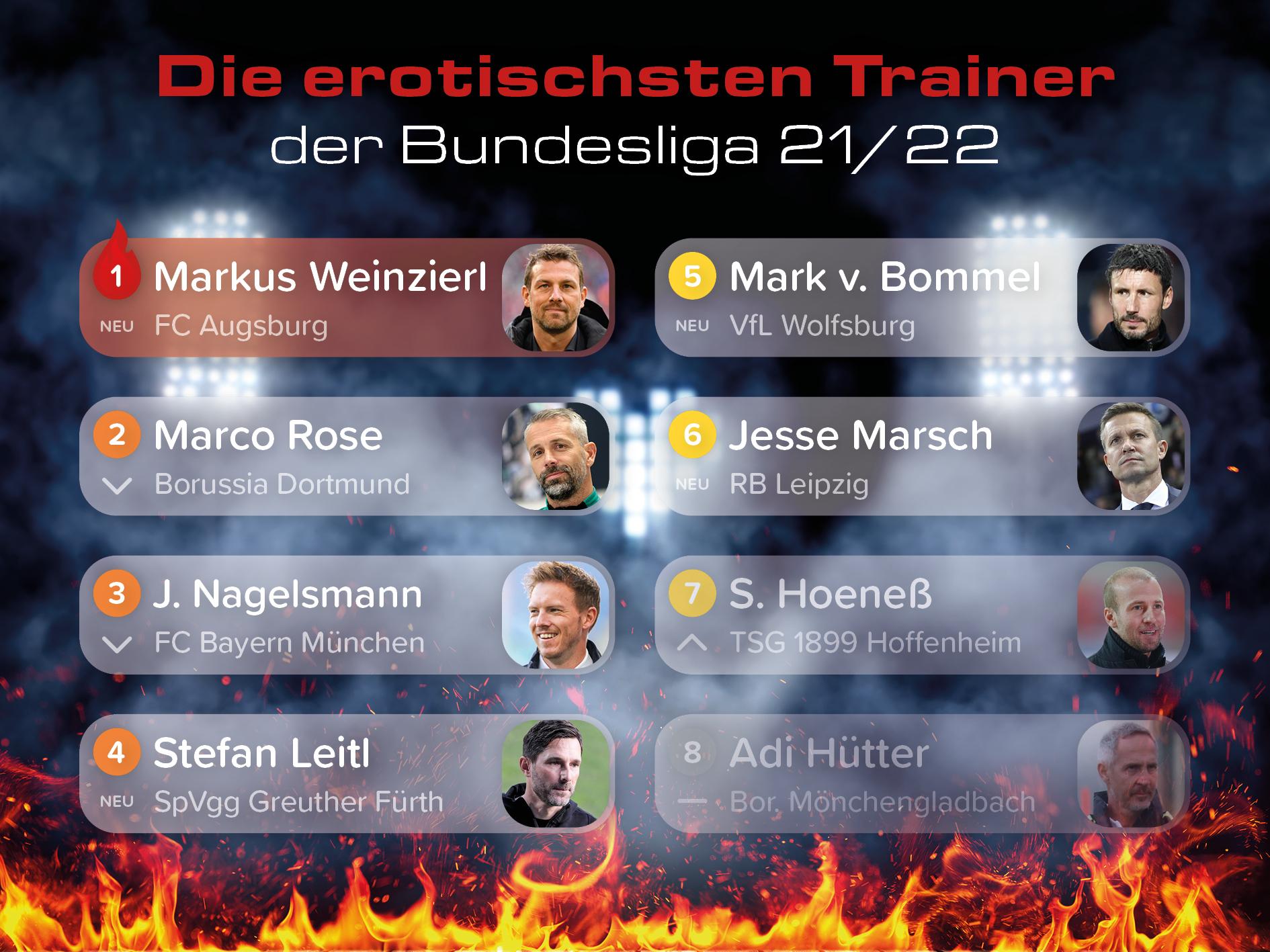 Markus Weinzierl ist erotischster Bundesliga-Trainer