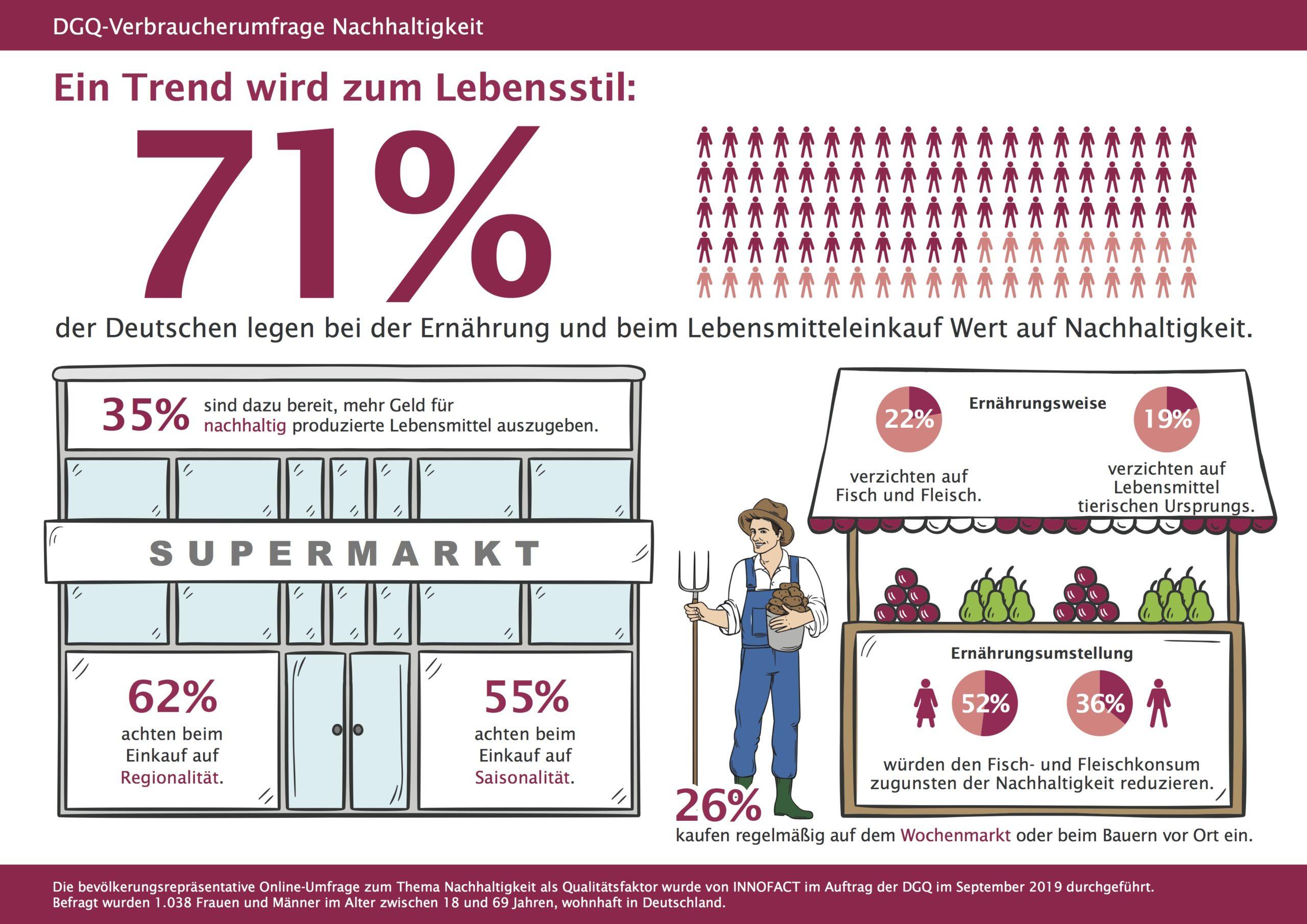 Mehrheit achtet beim Lebensmitteleinkauf auf Nachhaltigkeit