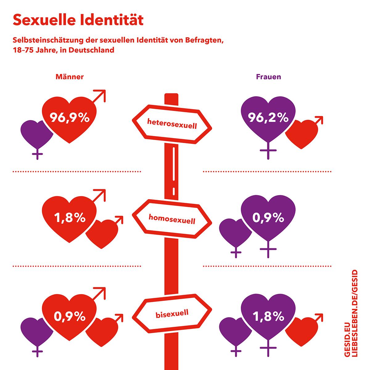 LL_GESID_Infografik_Quadratisch_Sexuelle_Identitaet