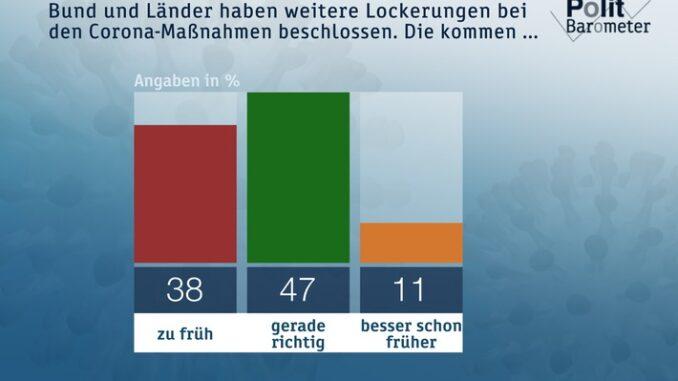 ZDF-Politbarometer Extra Corona: Mai 2020